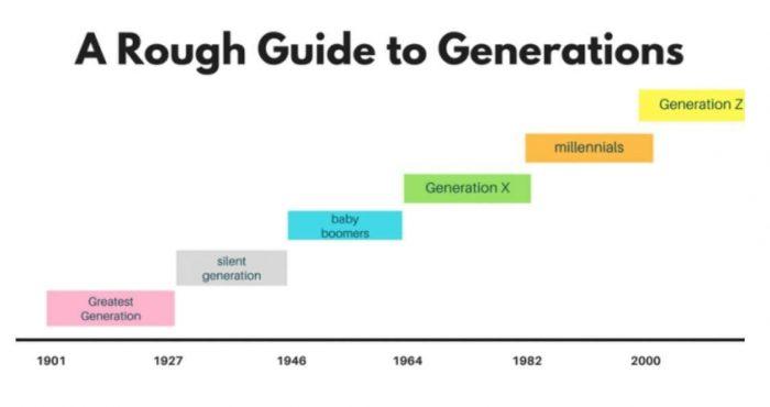 """""""Как да мотивираме милениалите и поколението Z?"""""""